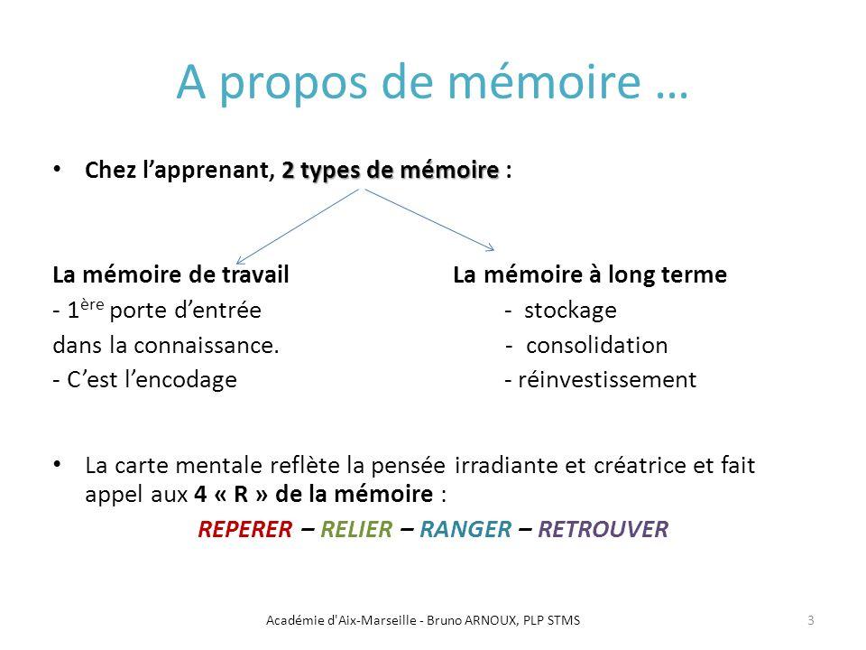 A propos de mémoire … 2 types de mémoire Chez lapprenant, 2 types de mémoire : La mémoire de travail La mémoire à long terme - 1 ère porte dentrée - s