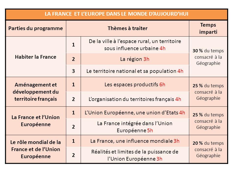LA FRANCE ET LEUROPE DANS LE MONDE DAUJOURDHUI Parties du programmeThèmes à traiter Temps imparti Habiter la France 1 De la ville à lespace rural, un