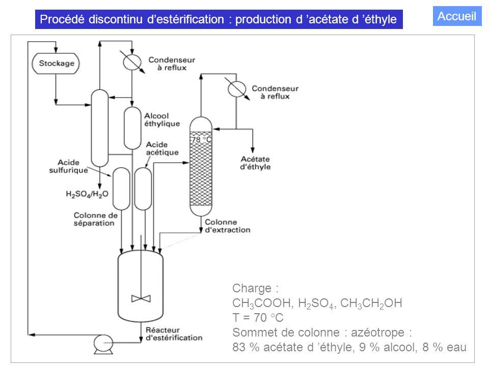 100 Procédé discontinu destérification : production d acétate d éthyle Charge : CH 3 COOH, H 2 SO 4, CH 3 CH 2 OH T = 70 °C Sommet de colonne : azéotrope : 83 % acétate d éthyle, 9 % alcool, 8 % eau Accueil