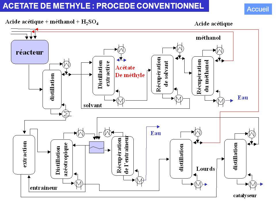 106 ACETATE DE METHYLE : PROCEDE CONVENTIONNEL Accueil