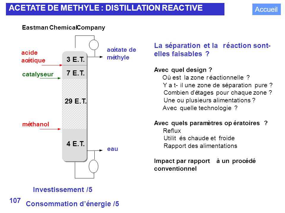 107 ACETATE DE METHYLE : DISTILLATION REACTIVE Eastman Chemical Company Investissement /5 Consommation dénergie /5 acide acétique méthanol catalyseur acétate de méthyle eau 3 E.T.
