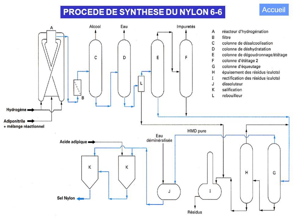 114 PROCEDE DE SYNTHESE DU NYLON 6-6 Accueil