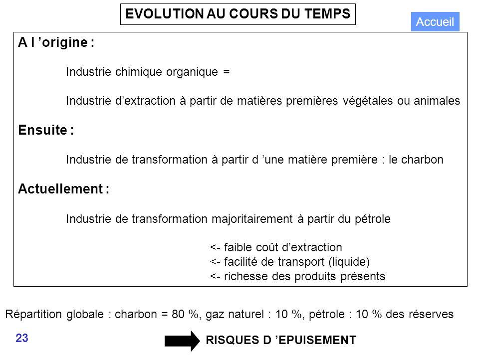 23 EVOLUTION AU COURS DU TEMPS A l origine : Industrie chimique organique = Industrie dextraction à partir de matières premières végétales ou animales Ensuite : Industrie de transformation à partir d une matière première : le charbon Actuellement : Industrie de transformation majoritairement à partir du pétrole <- faible coût dextraction <- facilité de transport (liquide) <- richesse des produits présents RISQUES D EPUISEMENT Répartition globale : charbon = 80 %, gaz naturel : 10 %, pétrole : 10 % des réserves Accueil