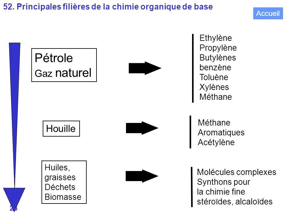 26 Pétrole Gaz naturel Houille Huiles, graisses Déchets Biomasse Molécules complexes Synthons pour la chimie fine stéroïdes, alcaloïdes Ethylène Propylène Butylènes benzène Toluène Xylènes Méthane Aromatiques Acétylène 52.