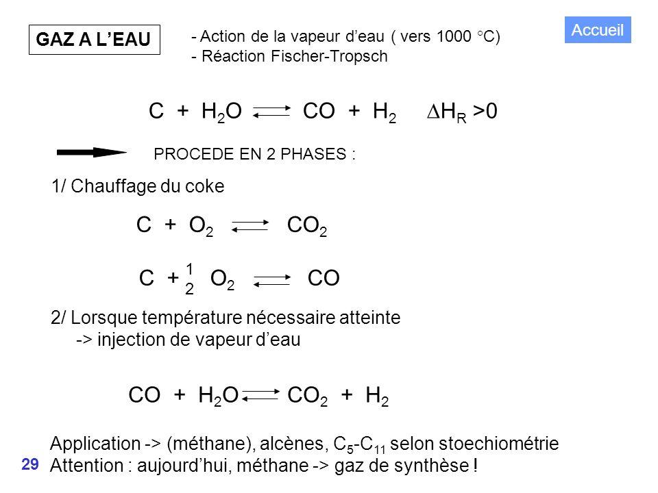 29 GAZ A LEAU - Action de la vapeur deau ( vers 1000 °C) - Réaction Fischer-Tropsch C + H 2 O CO + H 2 H R >0 PROCEDE EN 2 PHASES : 1/ Chauffage du coke 2/ Lorsque température nécessaire atteinte -> injection de vapeur deau C + O 2 CO 2 C + O 2 CO 1212 CO + H 2 O CO 2 + H 2 Application -> (méthane), alcènes, C 5 -C 11 selon stoechiométrie Attention : aujourdhui, méthane -> gaz de synthèse .