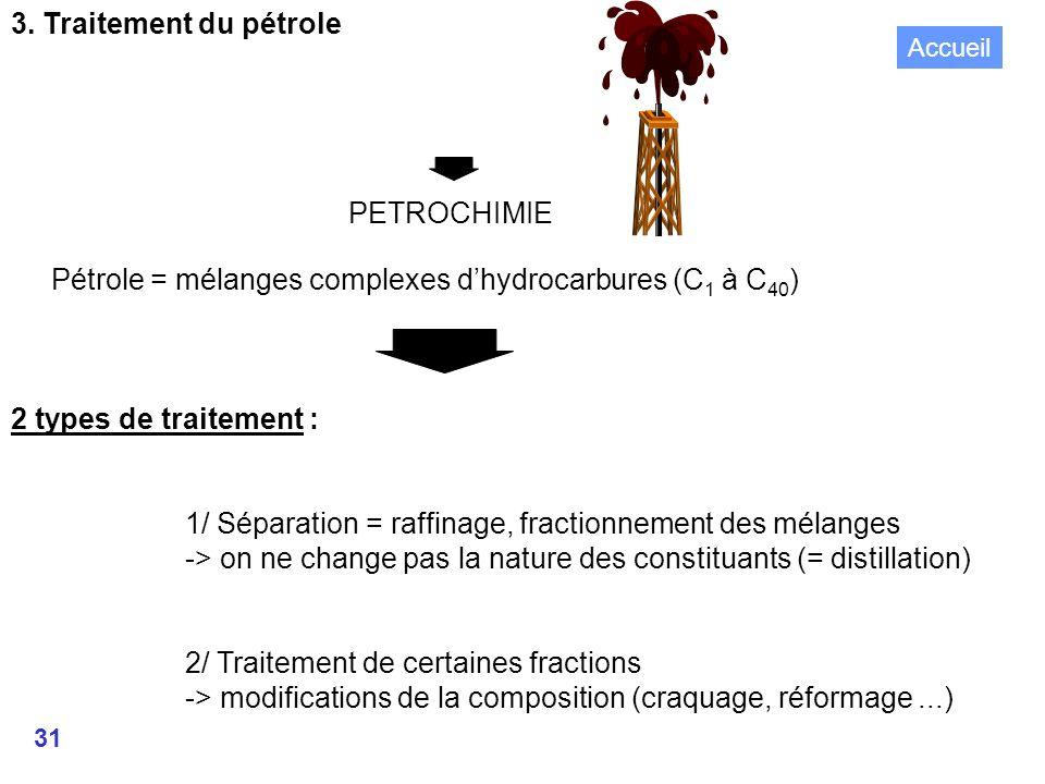 31 PETROCHIMIE Pétrole = mélanges complexes dhydrocarbures (C 1 à C 40 ) 2 types de traitement : 1/ Séparation = raffinage, fractionnement des mélanges -> on ne change pas la nature des constituants (= distillation) 2/ Traitement de certaines fractions -> modifications de la composition (craquage, réformage...) 3.