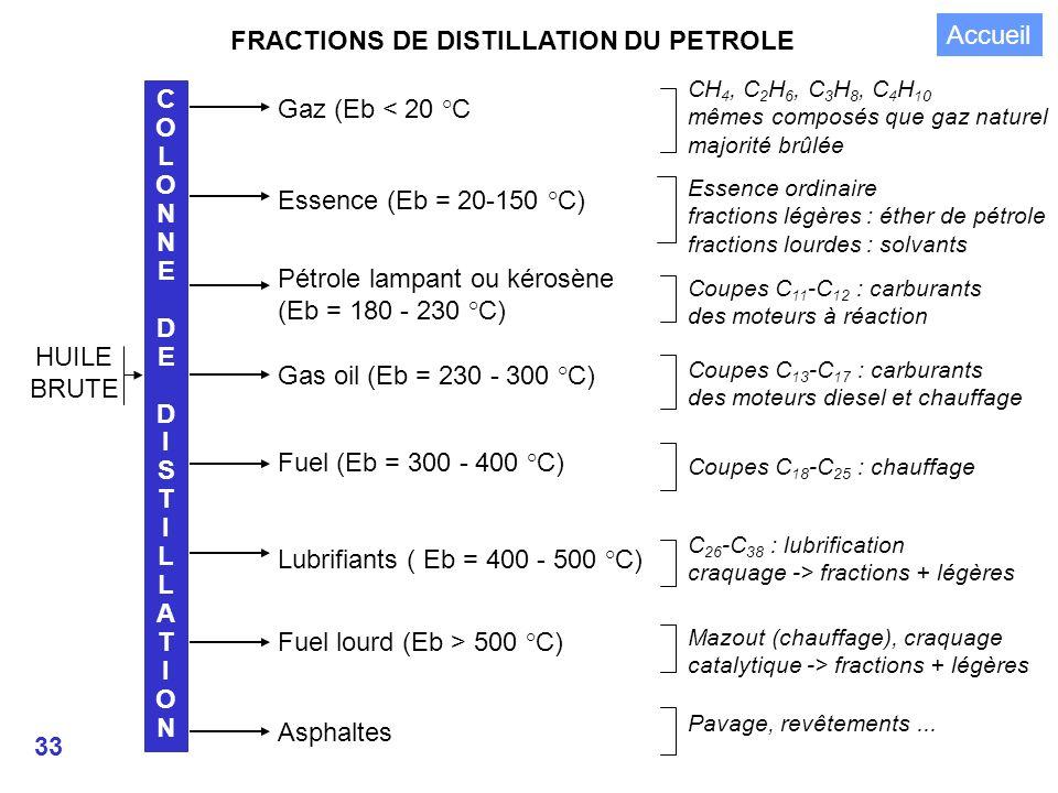 33 FRACTIONS DE DISTILLATION DU PETROLE HUILE BRUTE COLONNEDEDISTILLATIONCOLONNEDEDISTILLATION Gaz (Eb < 20 °C Essence (Eb = 20-150 °C) Pétrole lampant ou kérosène (Eb = 180 - 230 °C) Gas oil (Eb = 230 - 300 °C) Fuel (Eb = 300 - 400 °C) Lubrifiants ( Eb = 400 - 500 °C) Fuel lourd (Eb > 500 °C) Asphaltes CH 4, C 2 H 6, C 3 H 8, C 4 H 10 mêmes composés que gaz naturel majorité brûlée Essence ordinaire fractions légères : éther de pétrole fractions lourdes : solvants Coupes C 11 -C 12 : carburants des moteurs à réaction Coupes C 13 -C 17 : carburants des moteurs diesel et chauffage Coupes C 18 -C 25 : chauffage C 26 -C 38 : lubrification craquage -> fractions + légères Mazout (chauffage), craquage catalytique -> fractions + légères Pavage, revêtements...
