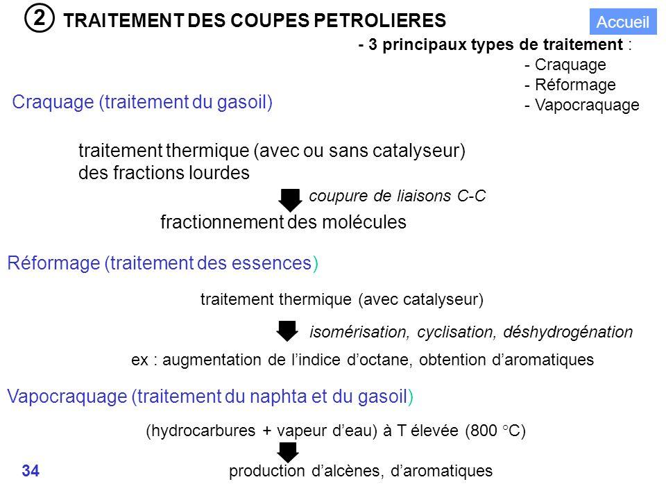 34 TRAITEMENT DES COUPES PETROLIERES - 3 principaux types de traitement : - Craquage - Réformage - Vapocraquage Craquage (traitement du gasoil) traitement thermique (avec ou sans catalyseur) des fractions lourdes fractionnement des molécules coupure de liaisons C-C Réformage (traitement des essences) traitement thermique (avec catalyseur) ex : augmentation de lindice doctane, obtention daromatiques Vapocraquage (traitement du naphta et du gasoil) (hydrocarbures + vapeur deau) à T élevée (800 °C) production dalcènes, daromatiques isomérisation, cyclisation, déshydrogénation 2 Accueil