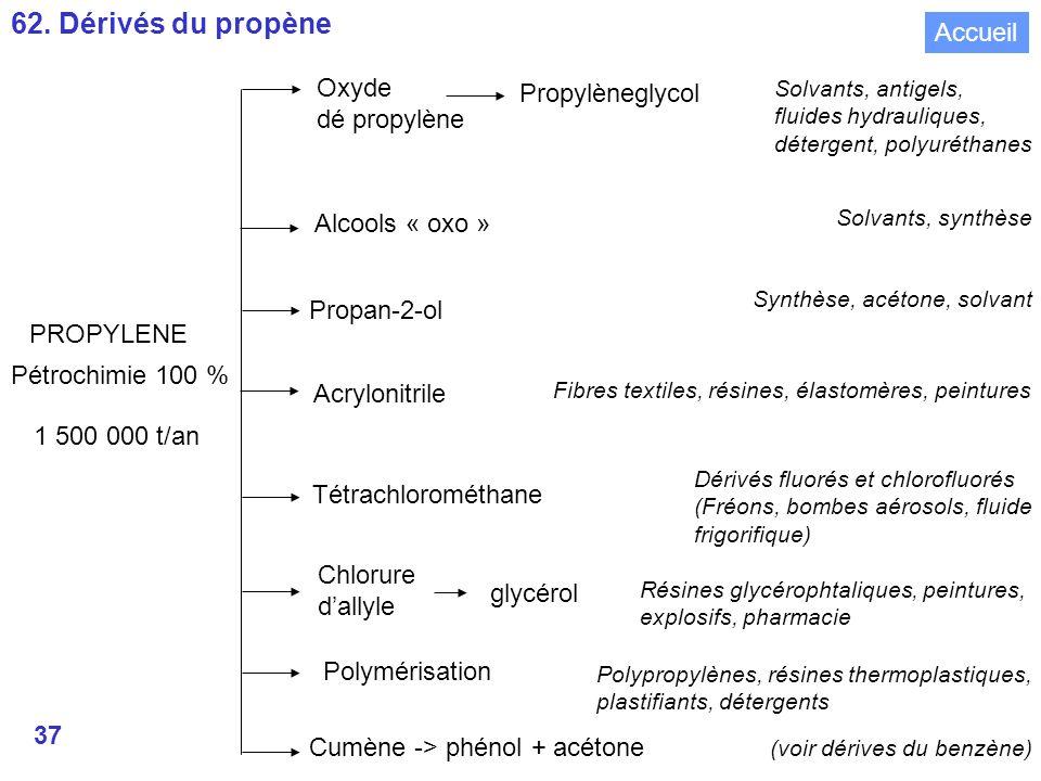 37 PROPYLENE Pétrochimie 100 % Oxyde dé propylène Alcools « oxo » Propan-2-ol Acrylonitrile Tétrachlorométhane Chlorure dallyle Polymérisation Cumène -> phénol + acétone Solvants, antigels, fluides hydrauliques, détergent, polyuréthanes Solvants, synthèse Synthèse, acétone, solvant Fibres textiles, résines, élastomères, peintures Dérivés fluorés et chlorofluorés (Fréons, bombes aérosols, fluide frigorifique) Résines glycérophtaliques, peintures, explosifs, pharmacie Polypropylènes, résines thermoplastiques, plastifiants, détergents (voir dérives du benzène) glycérol Propylèneglycol 1 500 000 t/an 62.