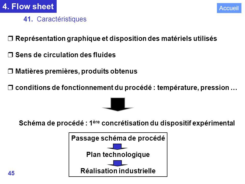 45 4.Flow sheet 41.