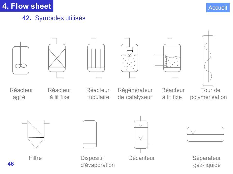 46 4.Flow sheet 42. Symboles utilisés REACTEURS..................
