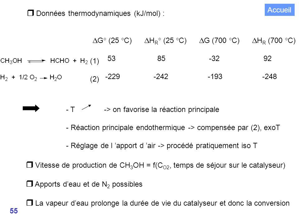55 Données thermodynamiques (kJ/mol) : G° (25 °C) H R ° (25 °C) G (700 °C) H R (700 °C) 53 85 -32 92 -229 -242 -193 -248 - T -> on favorise la réaction principale - Réaction principale endothermique -> compensée par (2), exoT - Réglage de l apport d air -> procédé pratiquement iso T Vitesse de production de CH 3 OH = f(C O2, temps de séjour sur le catalyseur) Apports deau et de N 2 possibles La vapeur deau prolonge la durée de vie du catalyseur et donc la conversion (1) (2) Accueil
