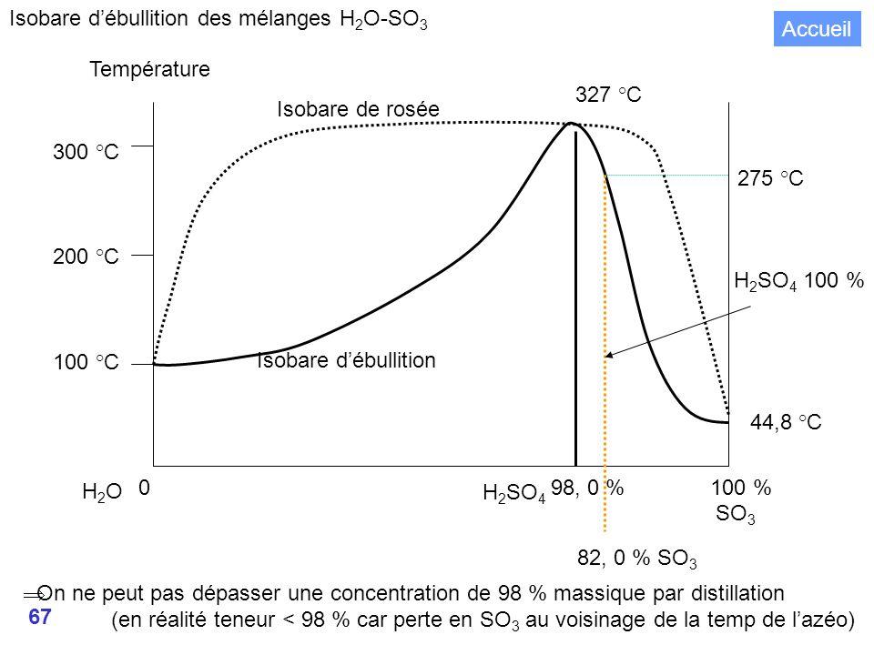 67 Isobare débullition des mélanges H 2 O-SO 3 0 98, 0 % 100 % 300 °C 200 °C 100 °C Température 275 °C Isobare de rosée Isobare débullition H2OH2O SO 3 H 2 SO 4 100 % 44,8 °C H 2 SO 4 82, 0 % SO 3 327 °C On ne peut pas dépasser une concentration de 98 % massique par distillation (en réalité teneur < 98 % car perte en SO 3 au voisinage de la temp de lazéo) Accueil