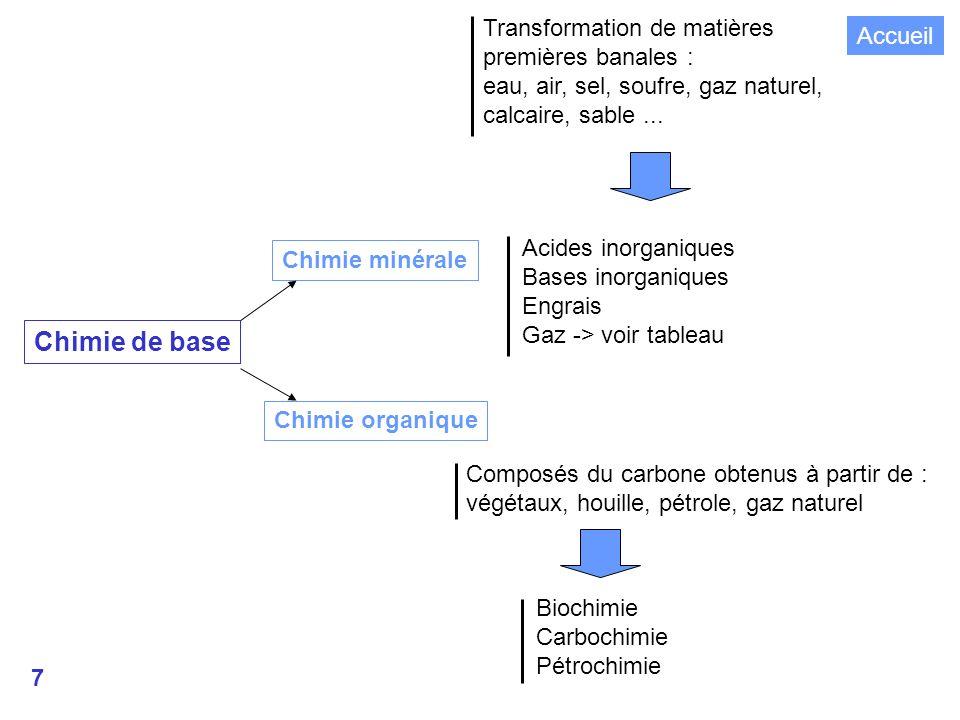 7 Chimie de base Chimie minérale Chimie organique Transformation de matières premières banales : eau, air, sel, soufre, gaz naturel, calcaire, sable...