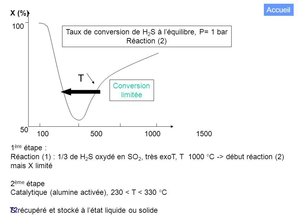 72 Taux de conversion de H 2 S à léquilibre, P= 1 bar Réaction (2) X (%) 100 500 1000 1500 50 100 1 ère étape : Réaction (1) : 1/3 de H 2 S oxydé en SO 2, très exoT, T 1000 °C -> début réaction (2) mais X limité 2 ème étape Catalytique (alumine activée), 230 < T < 330 °C S récupéré et stocké à létat liquide ou solide Conversion limitée T Accueil