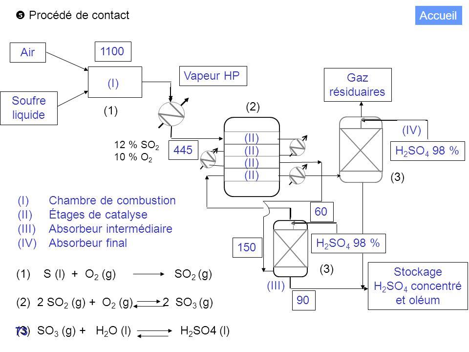 73 Procédé de contact Air Soufre liquide 1100 Vapeur HP (I) (II) Stockage H 2 SO 4 concentré et oléum Gaz résiduaires H 2 SO 4 98 % (IV) (III) H 2 SO 4 98 % 150 90 60 445 (1) S (l) + O 2 (g) SO 2 (g) (2) 2 SO 2 (g) + O 2 (g) 2 SO 3 (g) (3) SO 3 (g) + H 2 O (l) H 2 SO4 (l) 12 % SO 2 10 % O 2 (I)Chambre de combustion (II)Étages de catalyse (III)Absorbeur intermédiaire (IV)Absorbeur final (1) (2) (3) Accueil