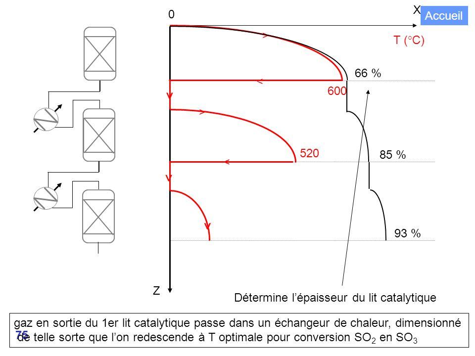 75 X T (°C) 0 < < > > ^ ^ ^ 520 600 Z 66 % 85 % 93 % Détermine lépaisseur du lit catalytique gaz en sortie du 1er lit catalytique passe dans un échangeur de chaleur, dimensionné de telle sorte que lon redescende à T optimale pour conversion SO 2 en SO 3 Accueil