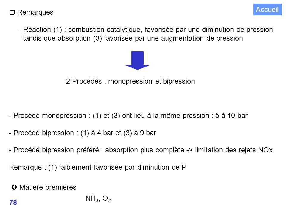 78 Matière premières NH 3, O 2 r Remarques - Réaction (1) : combustion catalytique, favorisée par une diminution de pression tandis que absorption (3) favorisée par une augmentation de pression 2 Procédés : monopression et bipression - Procédé monopression : (1) et (3) ont lieu à la même pression : 5 à 10 bar - Procédé bipression : (1) à 4 bar et (3) à 9 bar - Procédé bipression préféré : absorption plus complète -> limitation des rejets NOx Remarque : (1) faiblement favorisée par diminution de P Accueil