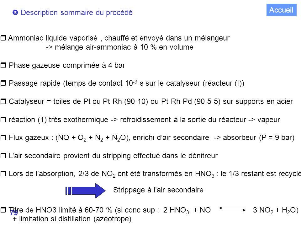 79 Description sommaire du procédé r Ammoniac liquide vaporisé, chauffé et envoyé dans un mélangeur -> mélange air-ammoniac à 10 % en volume r Phase gazeuse comprimée à 4 bar r Passage rapide (temps de contact 10 -3 s sur le catalyseur (réacteur (I)) r Catalyseur = toiles de Pt ou Pt-Rh (90-10) ou Pt-Rh-Pd (90-5-5) sur supports en acier r réaction (1) très exothermique -> refroidissement à la sortie du réacteur -> vapeur r Flux gazeux : (NO + O 2 + N 2 + N 2 O), enrichi dair secondaire -> absorbeur (P = 9 bar) r Lair secondaire provient du stripping effectué dans le dénitreur r Lors de labsorption, 2/3 de NO 2 ont été transformés en HNO 3 : le 1/3 restant est recyclé r Titre de HNO3 limité à 60-70 % (si conc sup : 2 HNO 3 + NO 3 NO 2 + H 2 O) + limitation si distillation (azéotrope) Strippage à lair secondaire Accueil