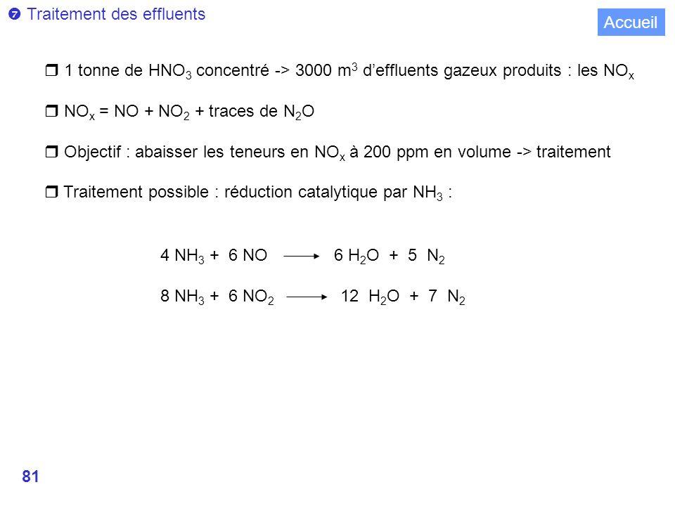 81 Traitement des effluents r 1 tonne de HNO 3 concentré -> 3000 m 3 deffluents gazeux produits : les NO x r NO x = NO + NO 2 + traces de N 2 O r Objectif : abaisser les teneurs en NO x à 200 ppm en volume -> traitement r Traitement possible : réduction catalytique par NH 3 : 4 NH 3 + 6 NO 6 H 2 O + 5 N 2 8 NH 3 + 6 NO 2 12 H 2 O + 7 N 2 Accueil
