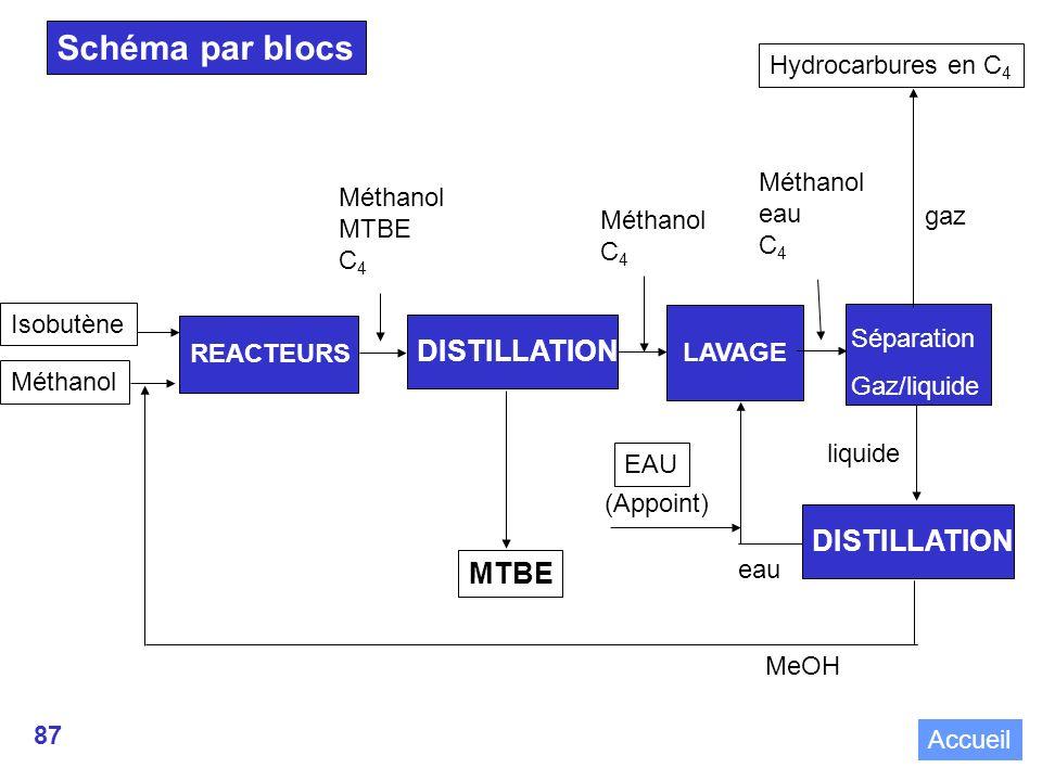 87 Schéma par blocs REACTEURS Méthanol Isobutène LAVAGE EAU DISTILLATION MTBE (Appoint) Séparation Gaz/liquide Hydrocarbures en C 4 DISTILLATION MeOH Méthanol MTBE C 4 Méthanol eau C 4 Méthanol C 4 eau gaz liquide Accueil