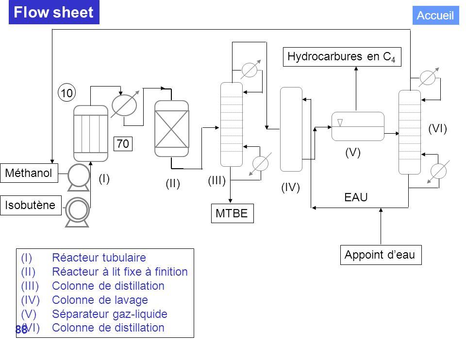 88 Flow sheet Méthanol Isobutène Hydrocarbures en C 4 DISTILLATION MTBE EAU Appoint deau (I) (II) (III) (IV) (V) (VI) (I)Réacteur tubulaire (II)Réacteur à lit fixe à finition (III)Colonne de distillation (IV)Colonne de lavage (V)Séparateur gaz-liquide (VI)Colonne de distillation 10 70 Accueil