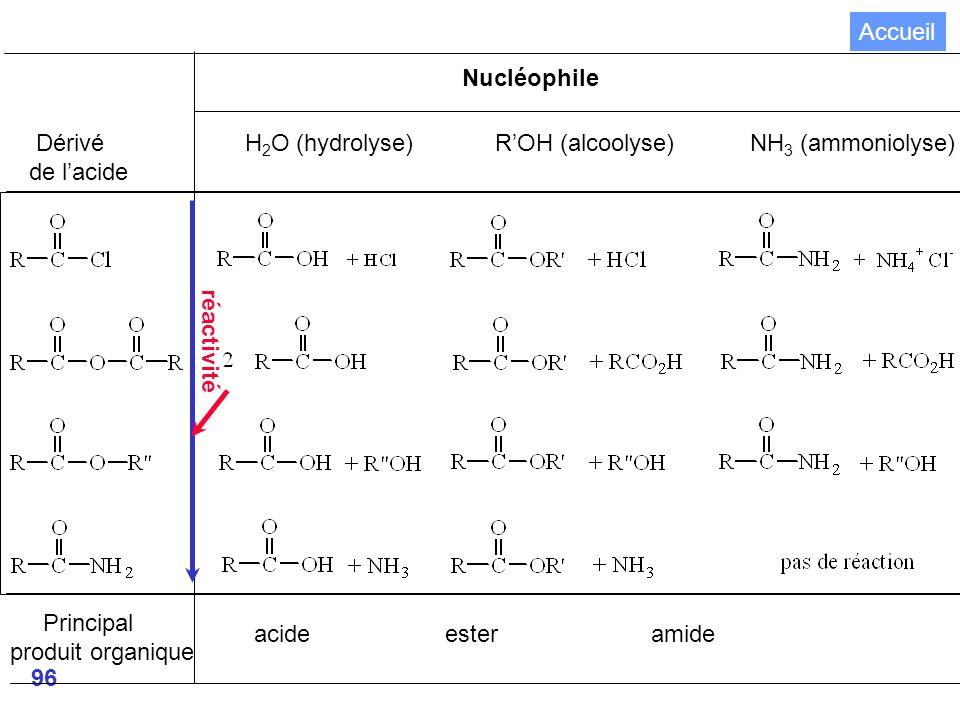 96 Nucléophile Dérivé H 2 O (hydrolyse) ROH (alcoolyse) NH 3 (ammoniolyse) de lacide Principal produit organique acide ester amide réactivité Accueil