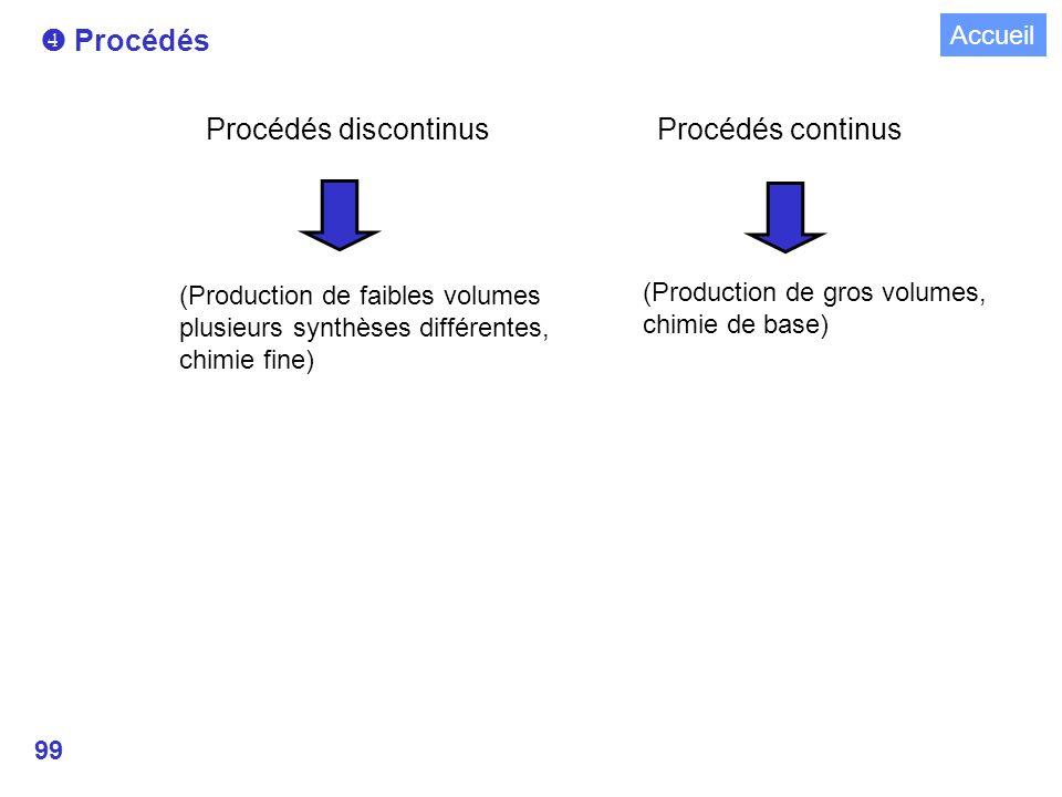99 Procédés Procédés continus Procédés discontinus (Production de gros volumes, chimie de base) (Production de faibles volumes plusieurs synthèses différentes, chimie fine) Accueil