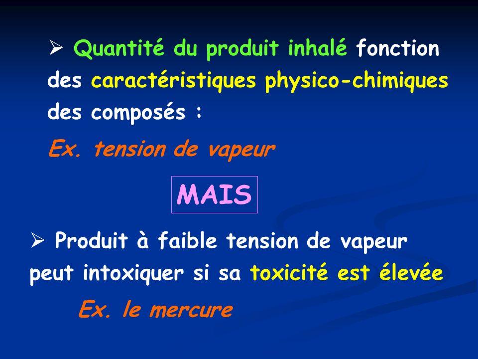 I.1.2 - Voie transcutanée Deuxième voie de pénétration des toxiques Absorption cutanée fonction des propriétés physico-chimiques des produits.