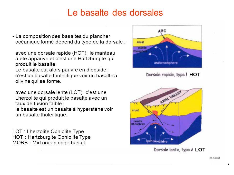 - La composition des basaltes du plancher océanique formé dépend du type de la dorsale : avec une dorsale rapide (HOT), le manteau a été appauvri et c
