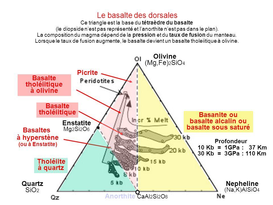 Le basalte des dorsales Ce triangle est la base du tétraèdre du basalte (le diopside nest pas représenté et lanorthite nest pas dans le plan). La comp
