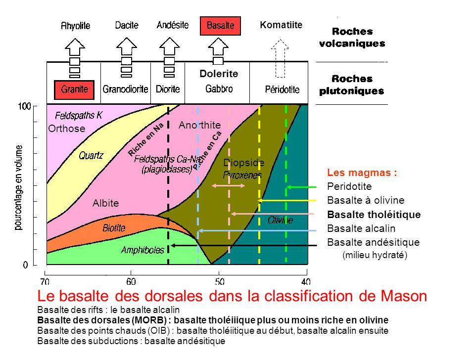 Riche en Ca Dolerite Komatiite Diopside Orthose Riche en Na Anorthite Albite Les magmas : Peridotite Basalte à olivine Basalte tholéitique Basalte alc