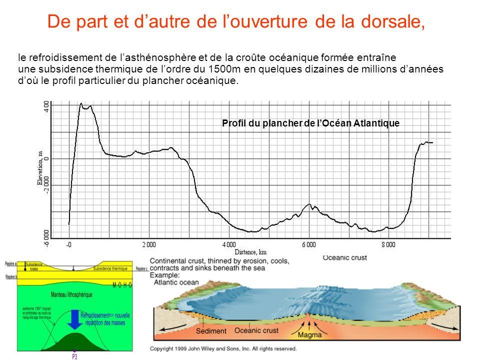 De part et dautre de louverture de la dorsale, le refroidissement de lasthénosphère et de la croûte océanique formée entraîne une subsidence thermique
