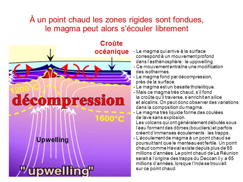 Point chaud Upwelling 49 - Le magma qui arrive à la surface correspond à un mouvement profond dans lasthènosphère : le uppwelling. - Ce mouvement entr