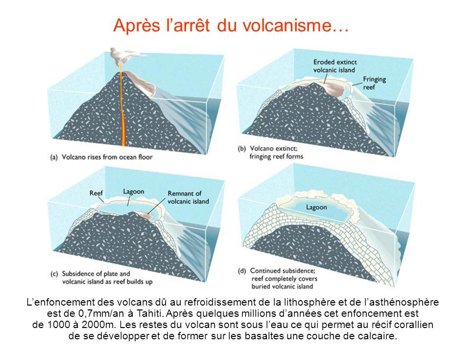 Après larrêt du volcanisme… Lenfoncement des volcans dû au refroidissement de la lithosphère et de lasthénosphère est de 0,7mm/an à Tahiti. Après quel