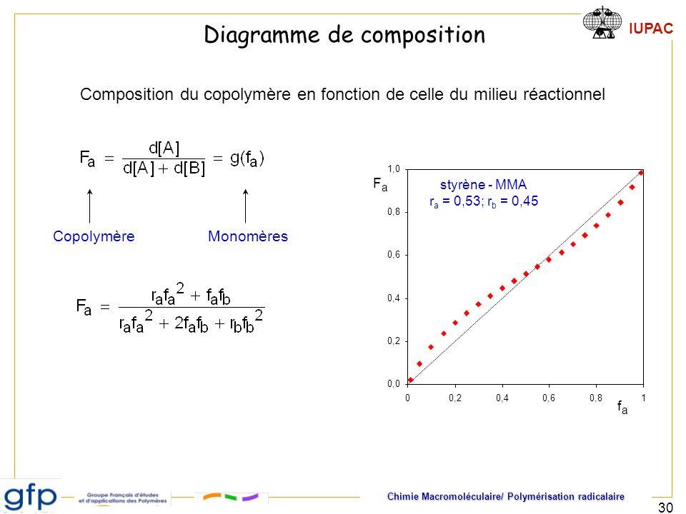 Chimie Macromoléculaire/ Polymérisation radicalaire IUPAC 30 0,0 0,2 0,4 0,6 0,8 1,0 00,20,40,60,81 Composition du copolymère en fonction de celle du