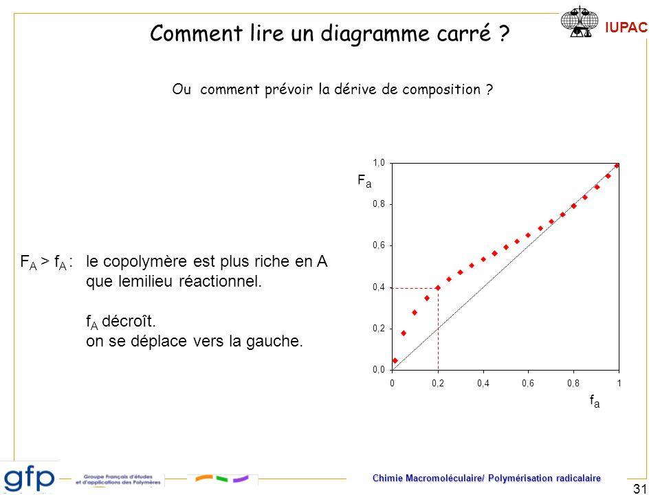 Chimie Macromoléculaire/ Polymérisation radicalaire IUPAC 31 Comment lire un diagramme carré ? Ou comment prévoir la dérive de composition ? F A > f A