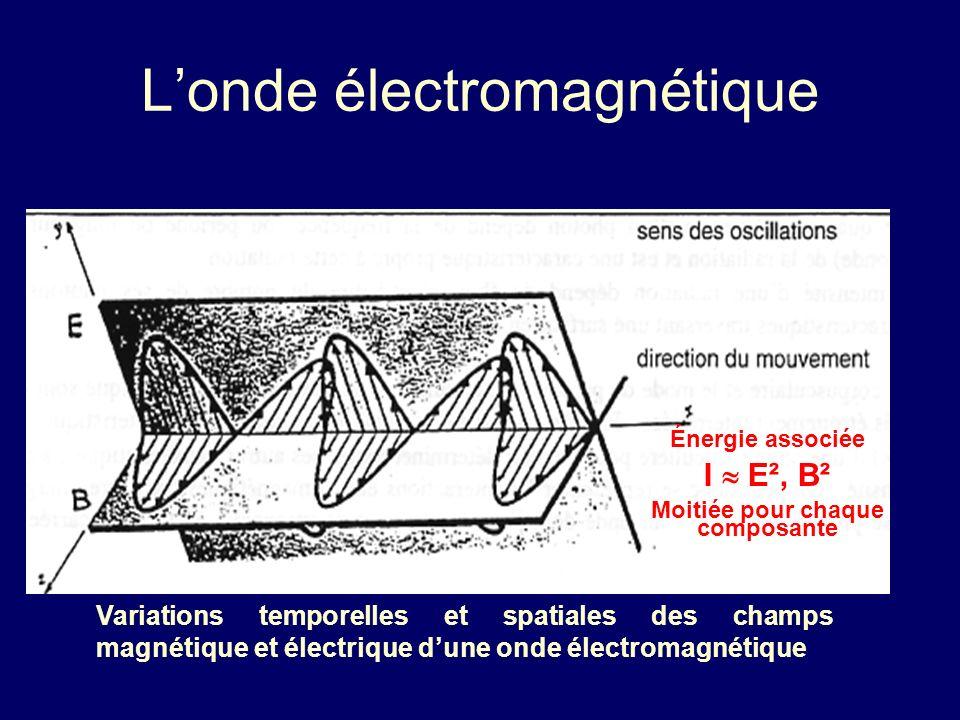 Londe électromagnétique Variations temporelles et spatiales des champs magnétique et électrique dune onde électromagnétique Énergie associée I E², B²