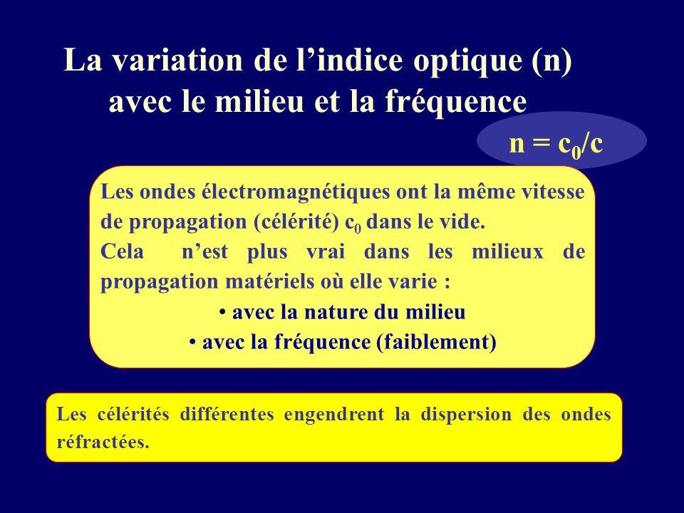 La variation de lindice optique (n) avec le milieu et la fréquence n = c 0 /c Les ondes électromagnétiques ont la même vitesse de propagation (célérit