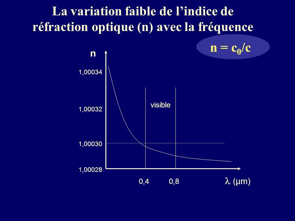 La variation faible de lindice de réfraction optique (n) avec la fréquence n = c 0 /c n (μm) visible 0,40,8 1,00028 1,00030 1,00034 1,00032