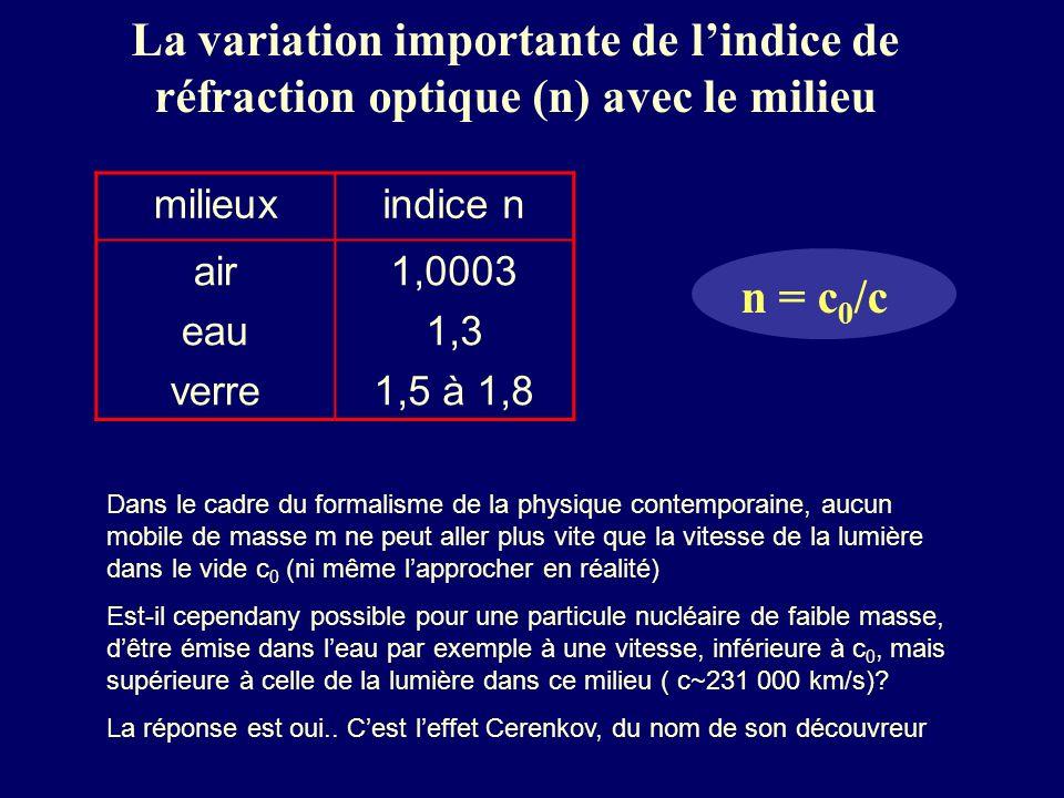 La variation importante de lindice de réfraction optique (n) avec le milieu n = c 0 /c milieuxindice n air eau verre 1,0003 1,3 1,5 à 1,8 Dans le cadr