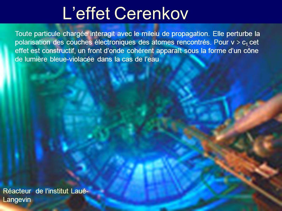 Leffet Cerenkov Réacteur de linstitut Laué- Langevin Toute particule chargée interagit avec le mileiu de propagation. Elle perturbe la polarisation de