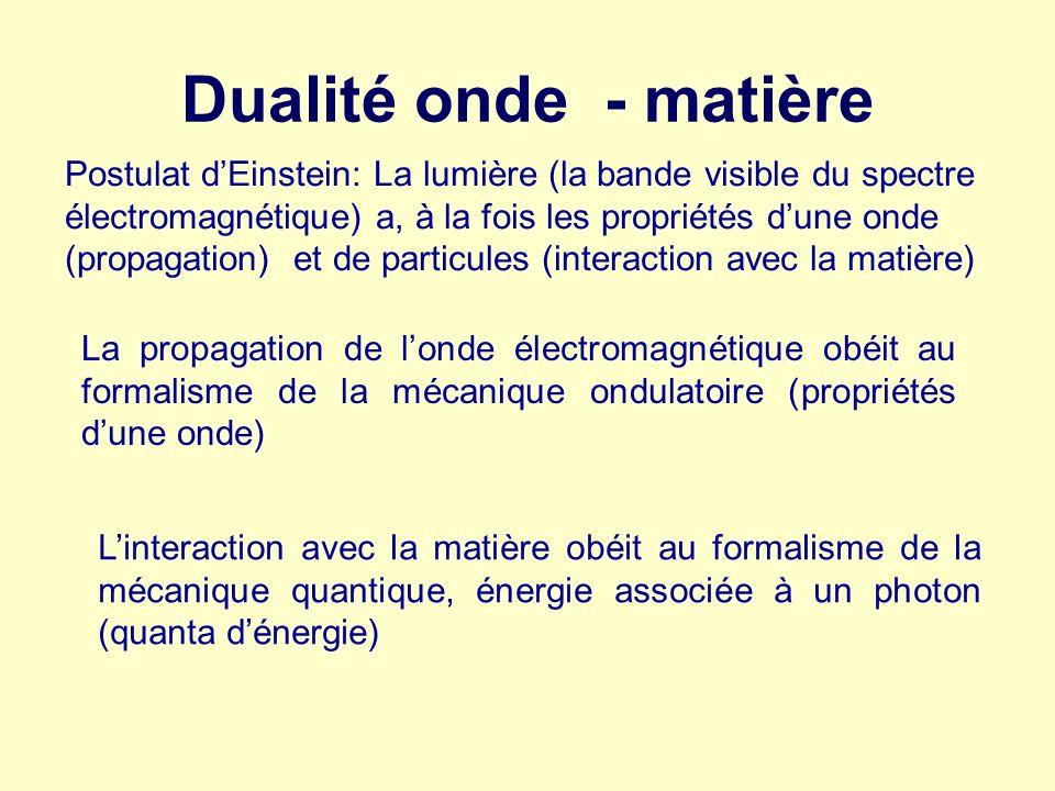 Dualité onde - matière La propagation de londe électromagnétique obéit au formalisme de la mécanique ondulatoire (propriétés dune onde) Linteraction a