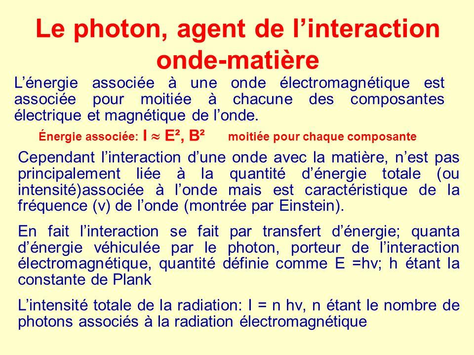 Le photon, agent de linteraction onde-matière Lénergie associée à une onde électromagnétique est associée pour moitiée à chacune des composantes élect