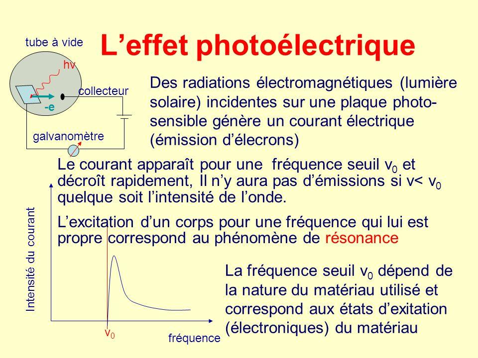 Leffet photoélectrique hνhν -e collecteur galvanomètre tube à vide ν0ν0 Des radiations électromagnétiques (lumière solaire) incidentes sur une plaque