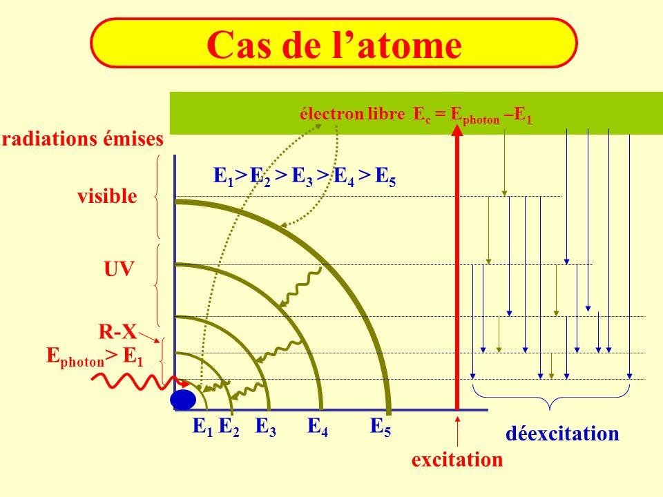 Cas de latome E1E1 E2E2 E5E5 E4E4 E3E3 électron libre E c = E photon –E 1 excitation déexcitation E1>E1>E 2 >E5E5 E 4 >E 3 > E photon > E 1 visible UV