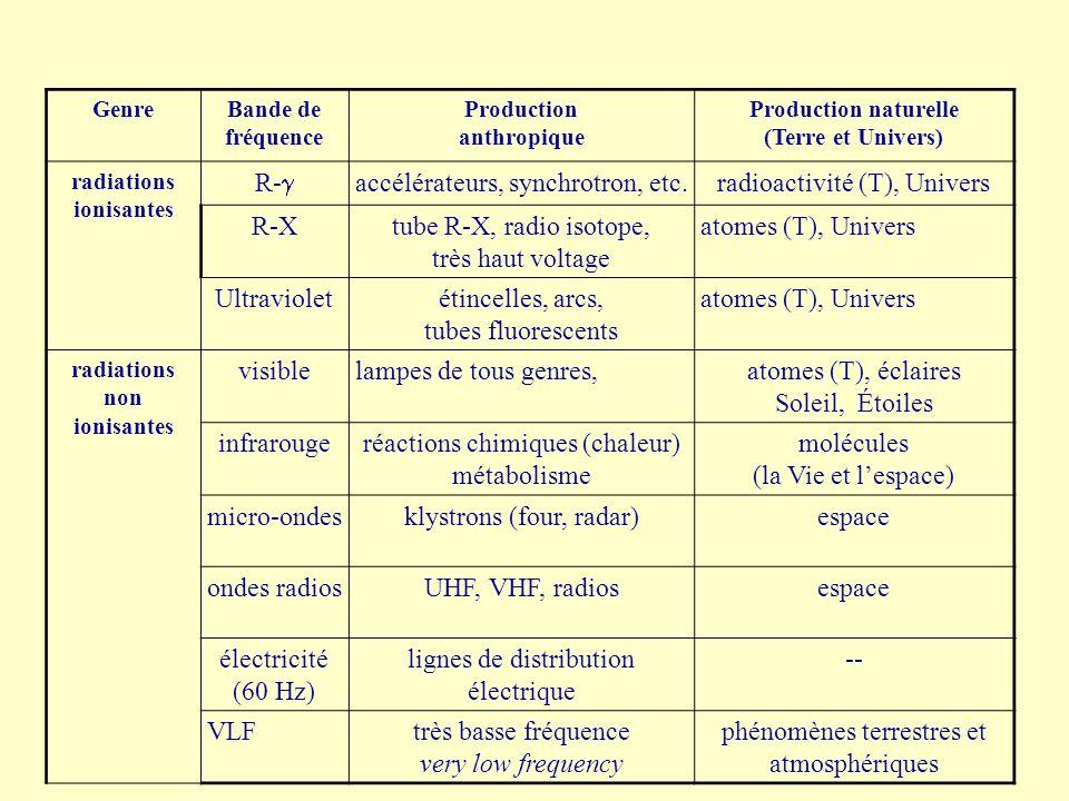 GenreBande de fréquence Production anthropique Production naturelle (Terre et Univers) radiations ionisantes R- accélérateurs, synchrotron, etc.radioa