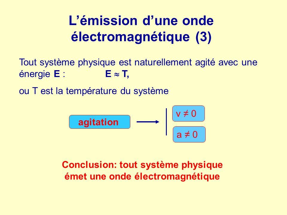 Lémission dune onde électromagnétique (3) Tout système physique est naturellement agité avec une énergie E :E T, ou T est la température du système Co