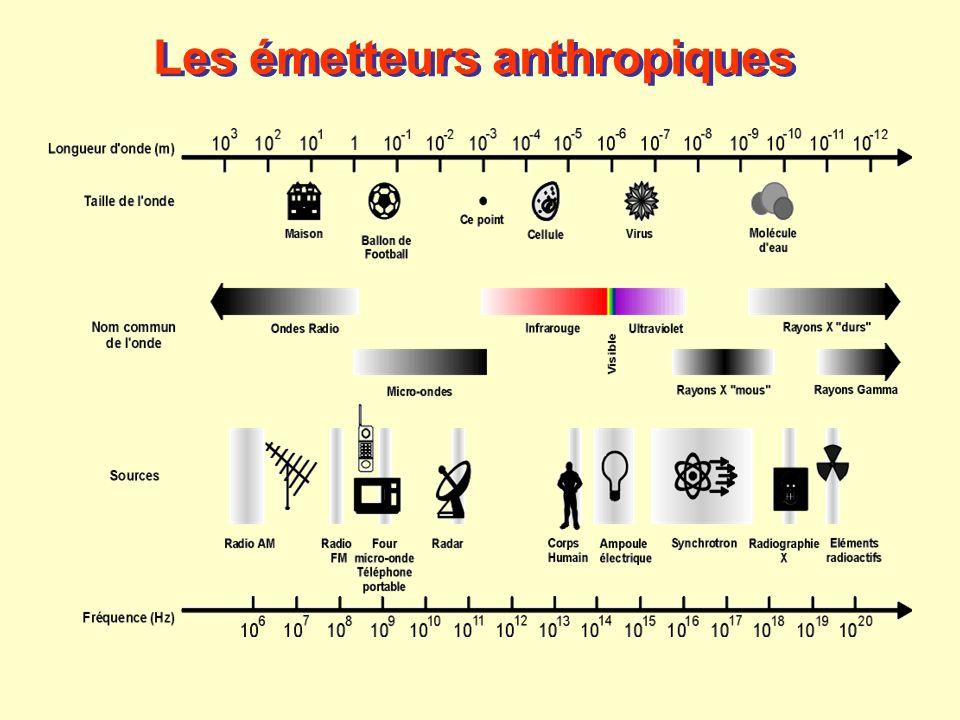 Les émetteurs anthropiques