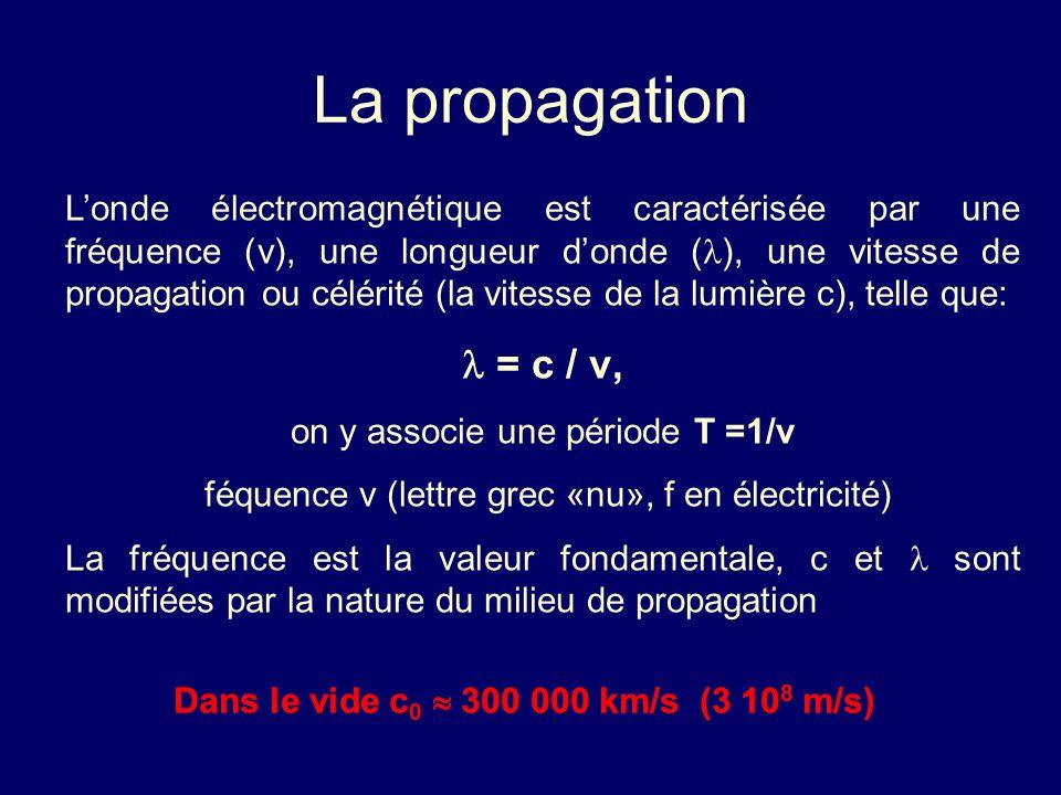 La propagation Londe électromagnétique est caractérisée par une fréquence (ν), une longueur donde ( ), une vitesse de propagation ou célérité (la vite
